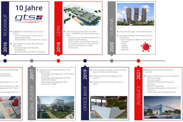 Timeline der GTS mit Ausblick in die Zukunft
